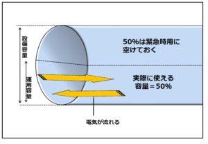 空き容量の基準